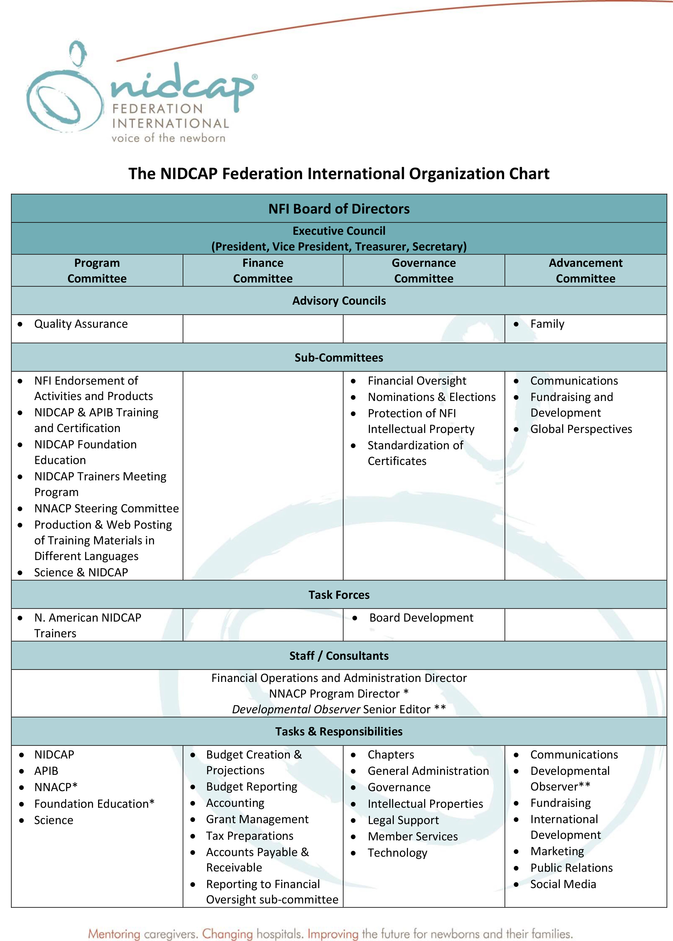Microsoft Word - The NFI Organization Chart Revised August 30 20