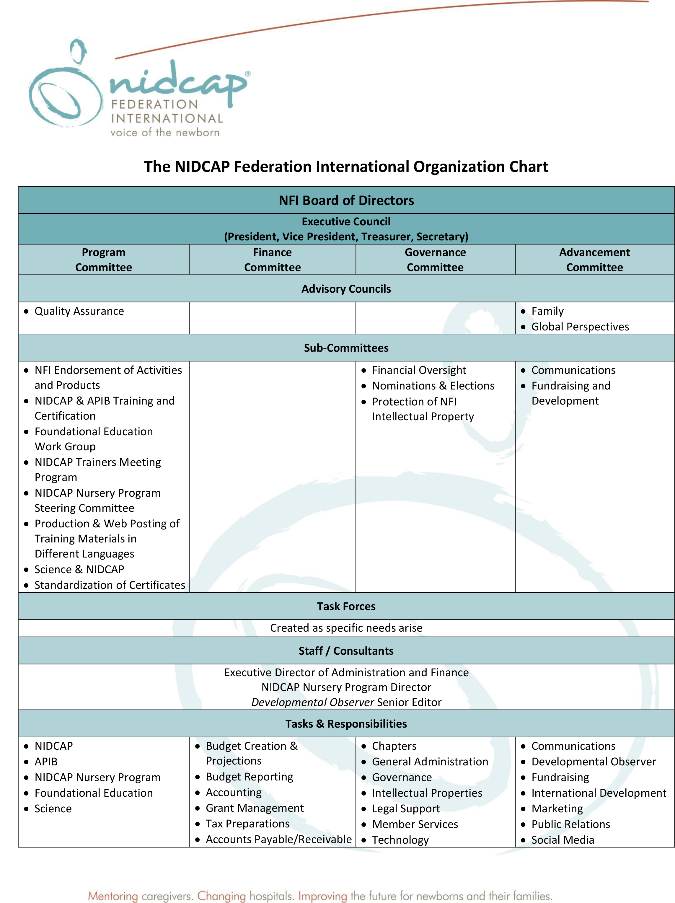 The NFI Organization Chart Revised August 20 2018